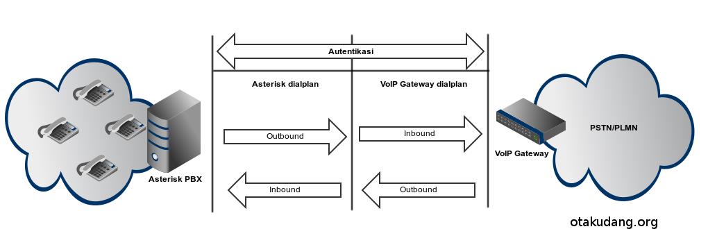voip gateway 01